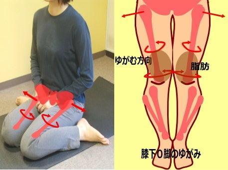 あひる(ぺったんこ)座りと膝下O脚・膝下のゆがみについてお話しします。確認になりますが、あひる(ぺったんこ)座りはご存じの通り、正座の崩れた格好です。