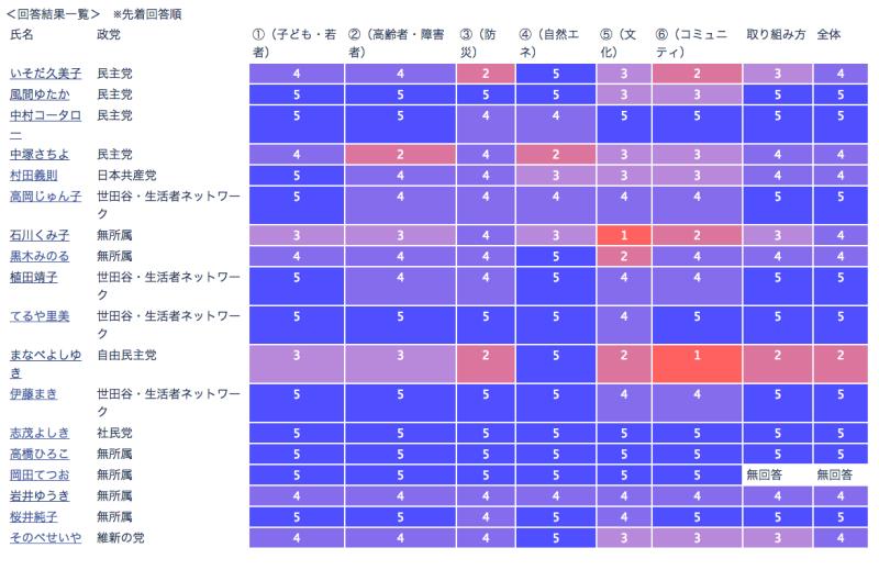 世田谷区ホームページ - 平成29年7月2日執行 ...