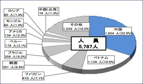 H26国籍別刑法犯検挙状況