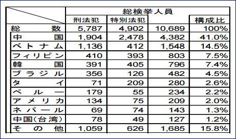 H26国籍別検挙状況