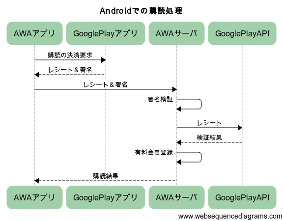 android_flow