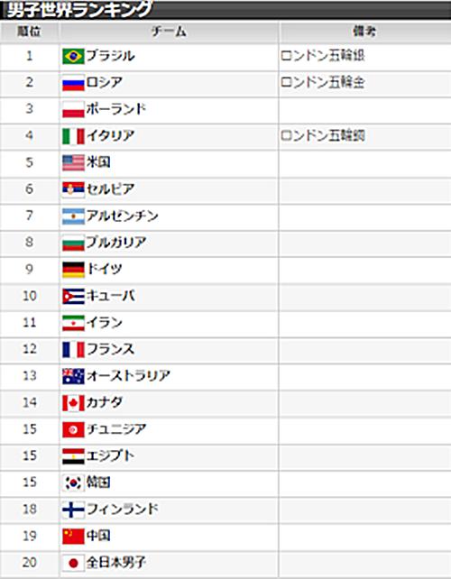 男子 バレー 世界 ランキング