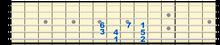 Cメジャースケール 6弦フォーム(ナンバー)