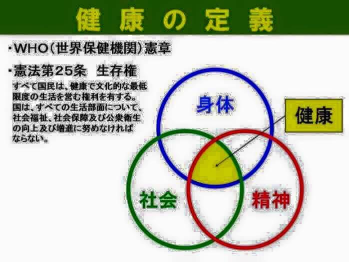 健康の定義