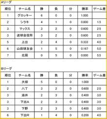 順位表(11月6日まで)