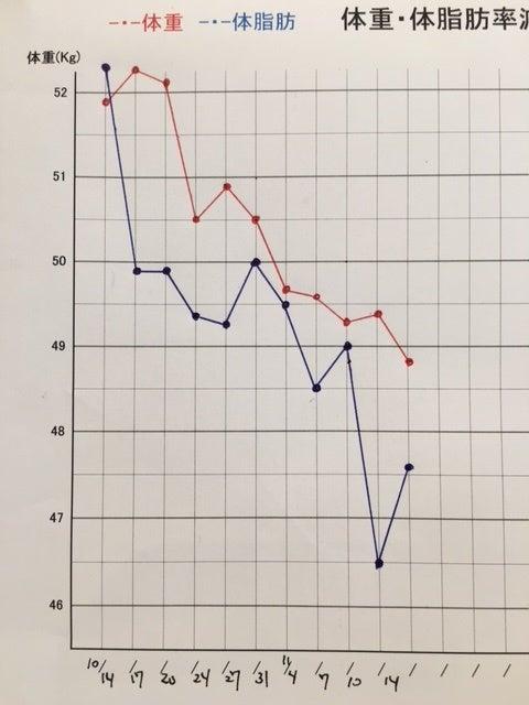 痩身グラフ