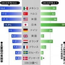 日本の貧困率 ガチで…