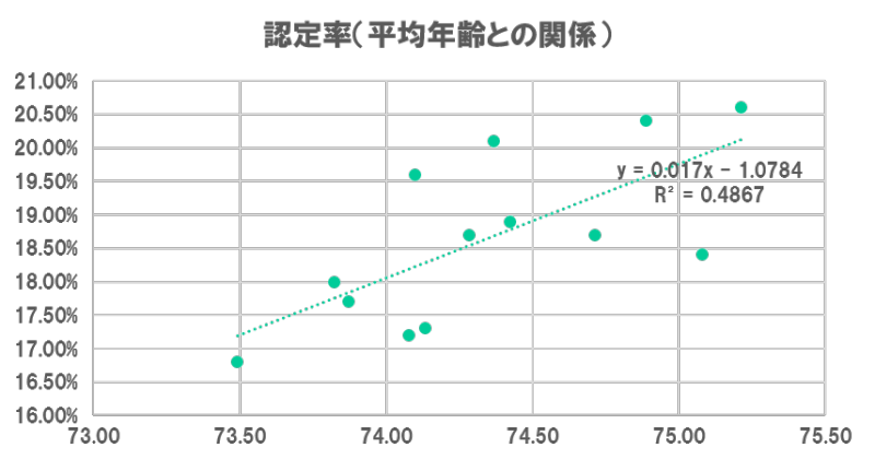 認定率と平均年齢.png
