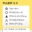 東西金杯 G3