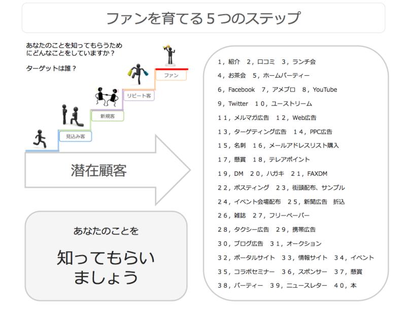 ファンを育てる5つのステップ