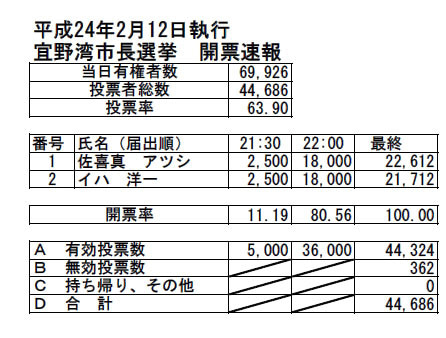 H24宜野湾市長選挙