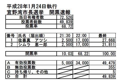 H28宜野湾市長選挙