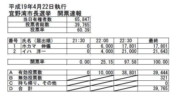 H19宜野湾市長選挙