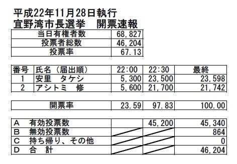 H22宜野湾市長選挙