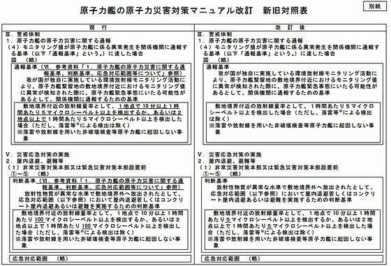 原子力艦の原子力災害対策マニュアルの改訂につい