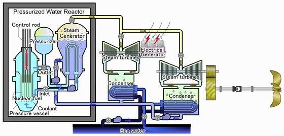 原子力空母の原子炉