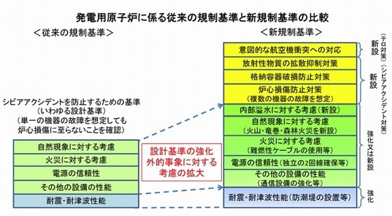 発電用原子炉に係る従来の規制基準と新規制基準