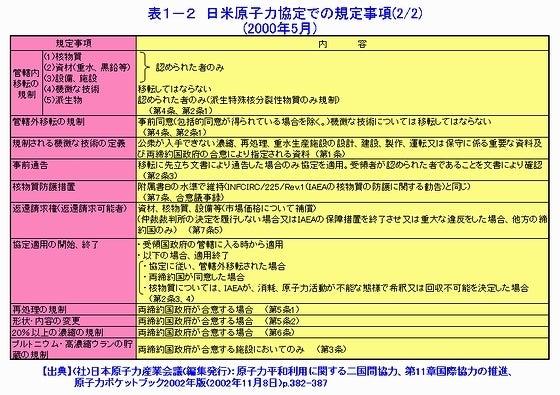 日米原子力協定での規定事項02