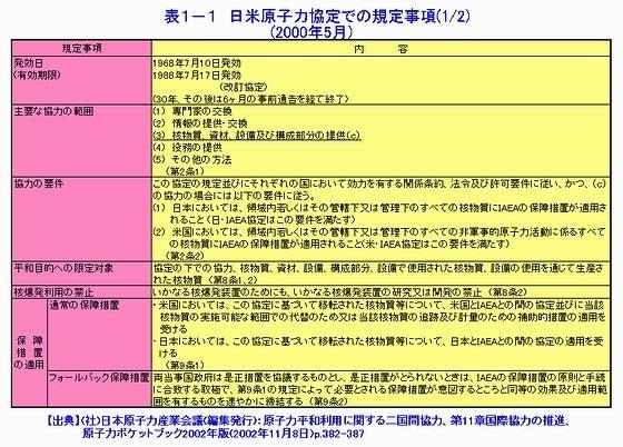日米原子力協定での規定事項01