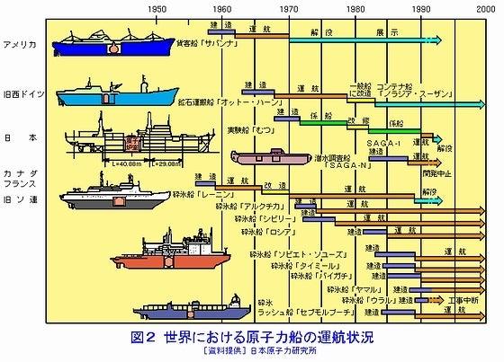 世界における原子力船の運航状況