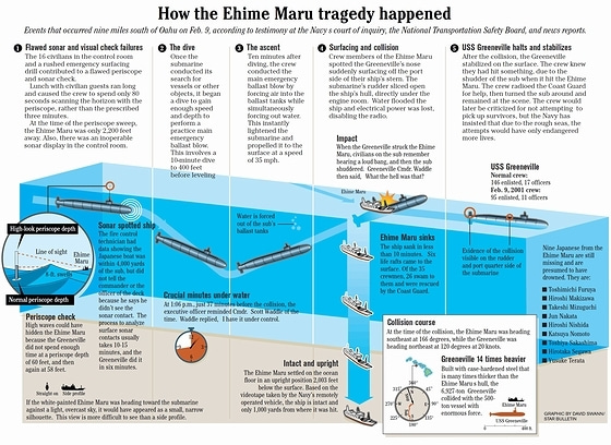 How the Ehime Maru tragedy happened
