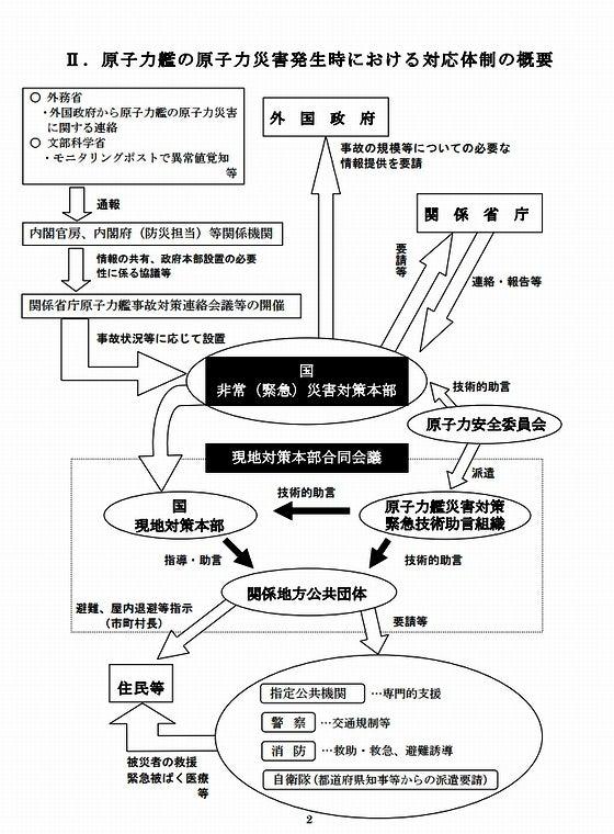 原子力艦の原子力災害発生時における対応体制