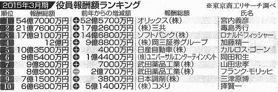 首相の強気に疑問 統計で探る日本経済_図版_1