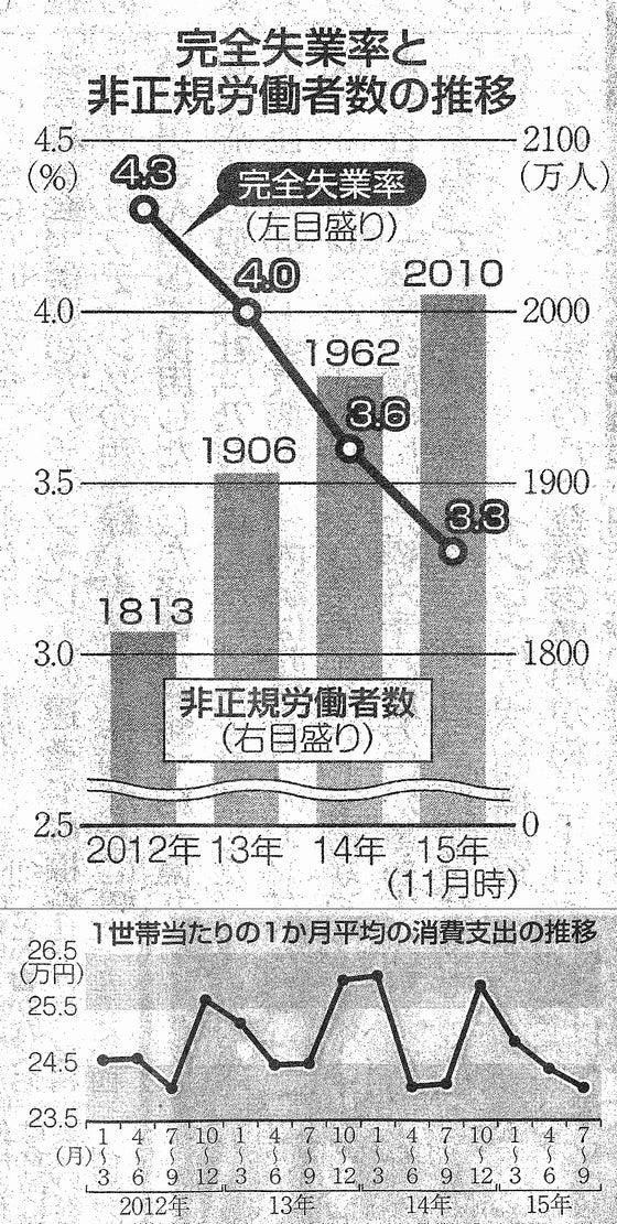 首相の強気に疑問 統計で探る日本経済_図版_2