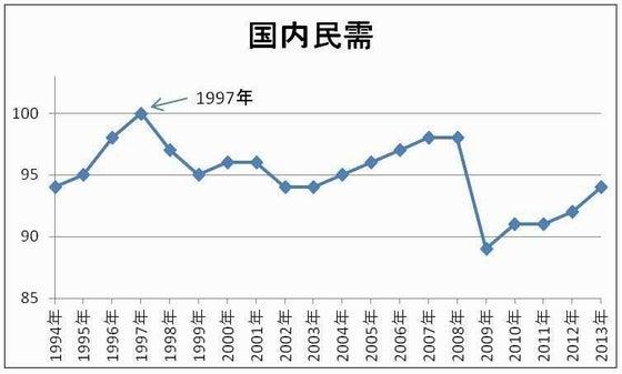 国内民需の推移