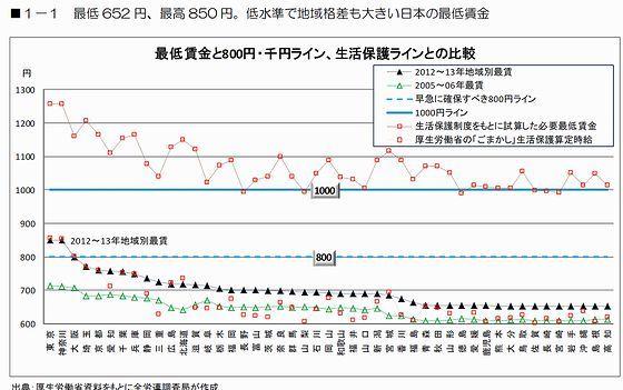 低水準で地域格差も大きい日本の最低賃金