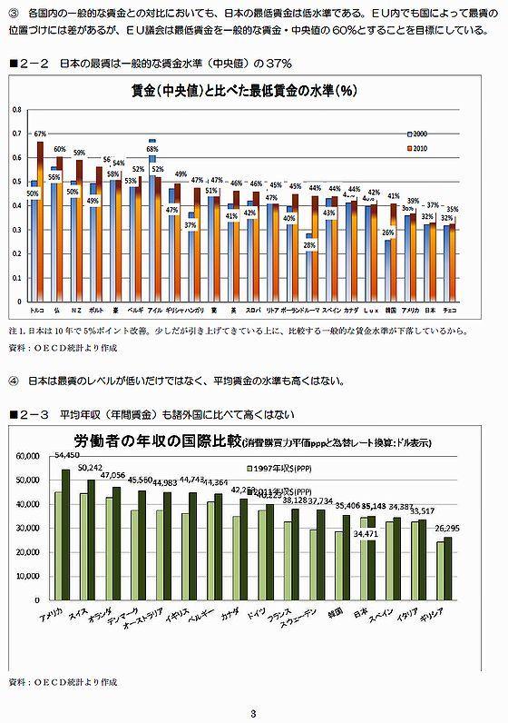 最低賃金の水準と年収の国際比較