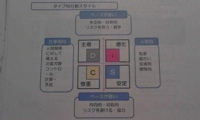 DiSCスタイル