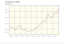 貴金属価格推移