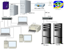 社内ネットワーク