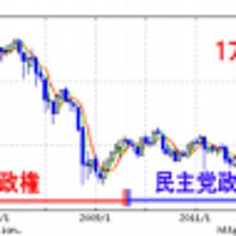日本の株価上昇! 民…