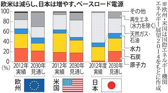 欧米は減らし、日本は増やす、ベースロード電源