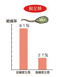 腕足類の絶滅率