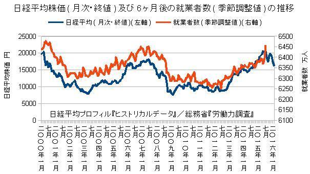 日経平均株価及び6ヶ月後の就業者数の推移