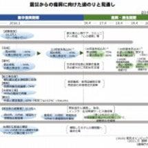 東日本大震災 物故者…