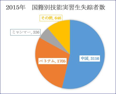 2015国籍別失踪者