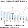海外と日本の投資の比…