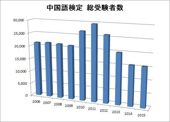 中国語検定数