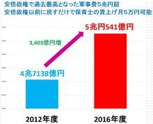 2016軍事費