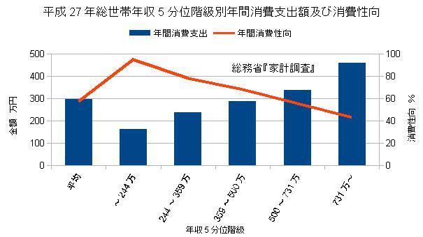 年収5分位階級別年間消費支出額及び消費性向