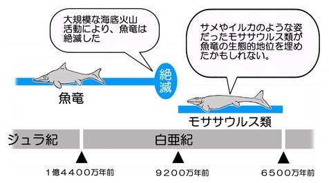 クビナガ竜の衰退と魚竜の絶滅