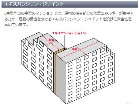 そこでエキスパンション・ジョイントで、建物間の動きに対して可動性を持たせて二つの建物を繋ぐ。
