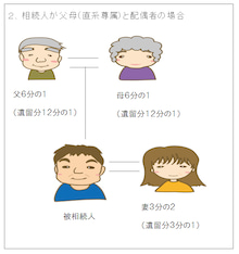 相続人が父母と配偶者