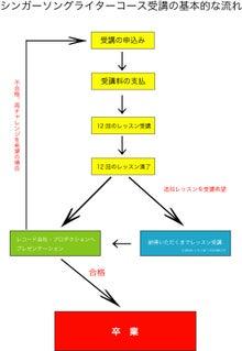 SSWコースチャート