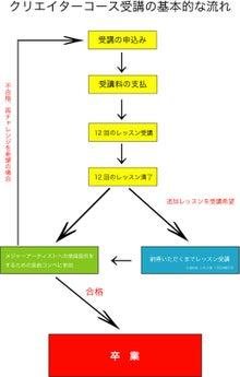 クリエイターコースチャート