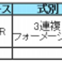 京都新聞杯 新潟大賞…